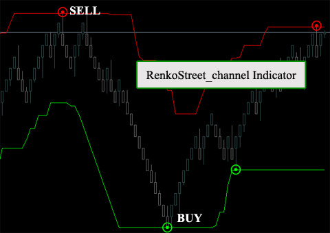 Renkostreet v2 trading system